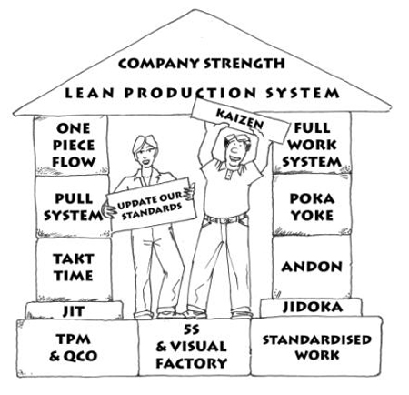 Fig 2.Lean Tools.
