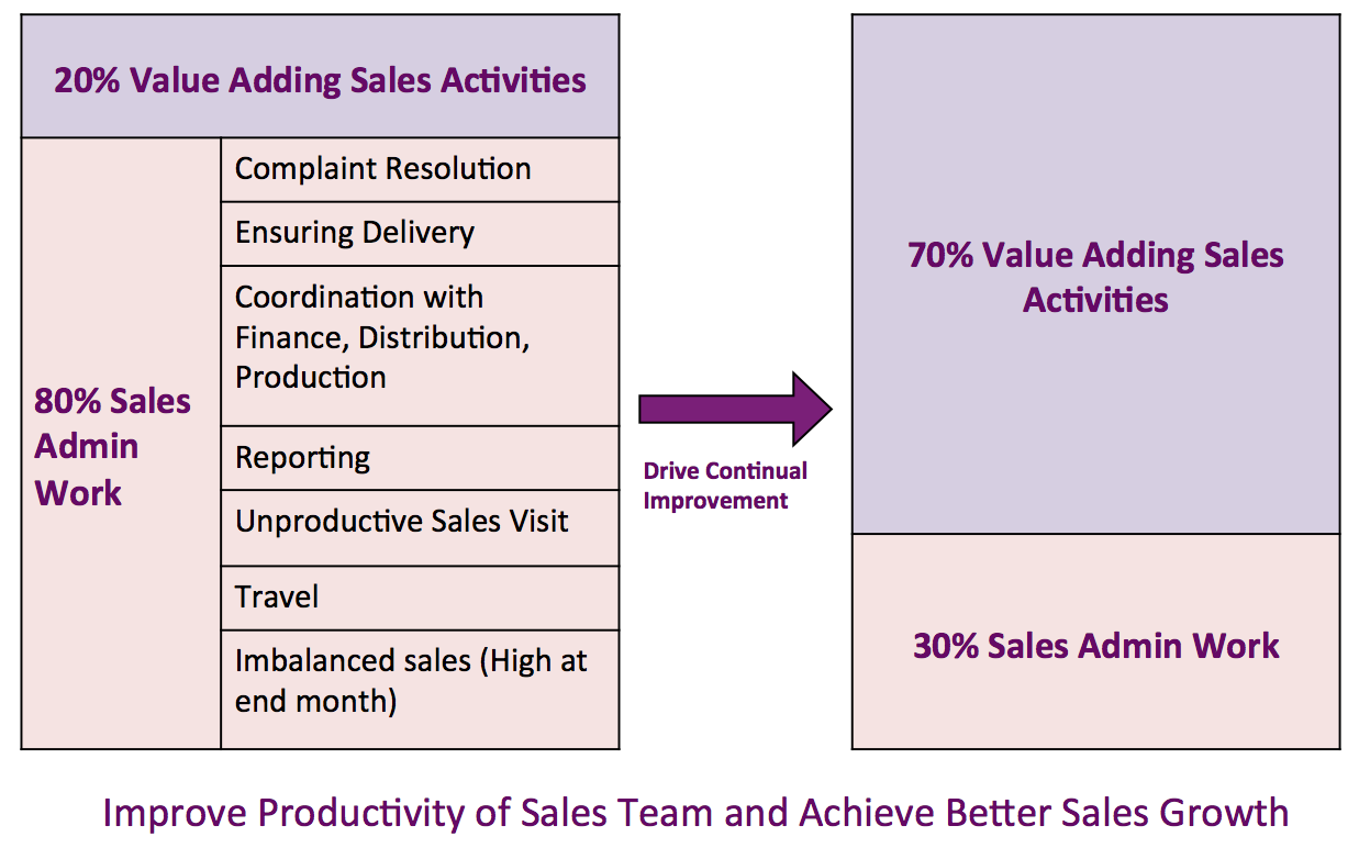 Lean kaizen in sales and marketing ribcon key lean kaizen tools that drive change in sales and marketing performance 1betcityfo Gallery