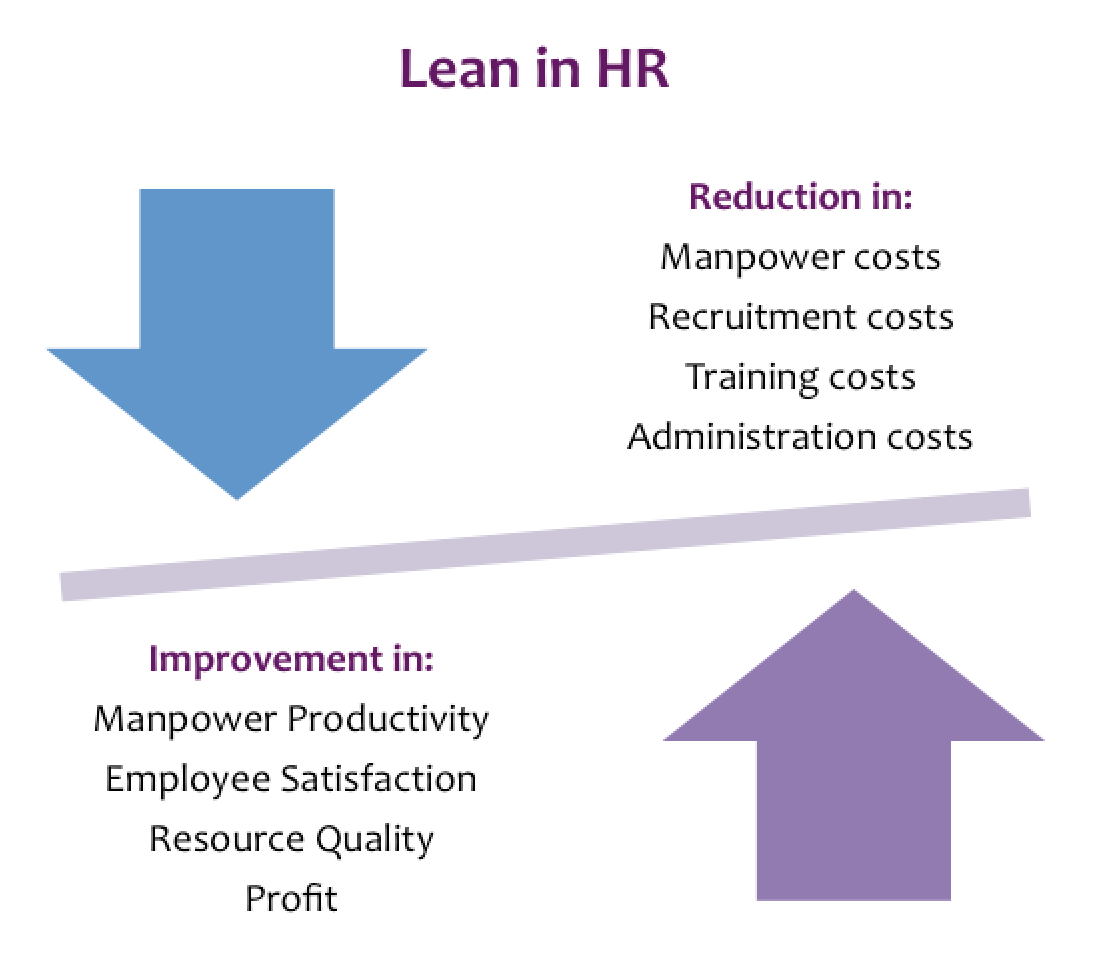 Lean Kaizen in HR, Training and Administration - Ribcon