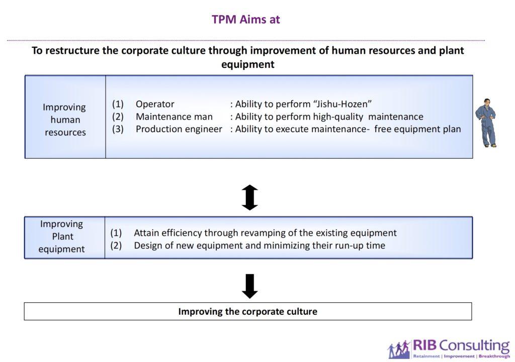 tpm consultants in india